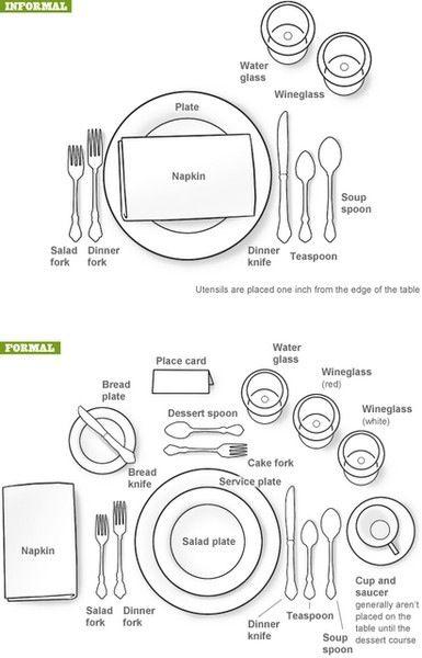 Etiquette Place Setting Map